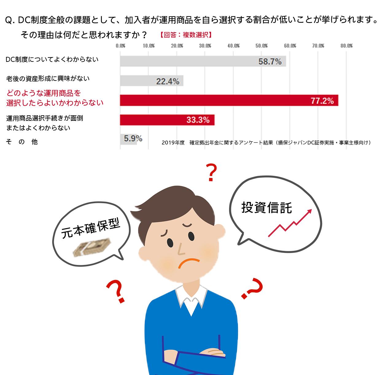 Dc 損保 ジャパン